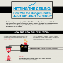 Hitting the Ceiling: How Will the Budget Control Act of 2011 Affect the Nation? Infographic