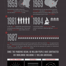 HIV / AIDS Infographic