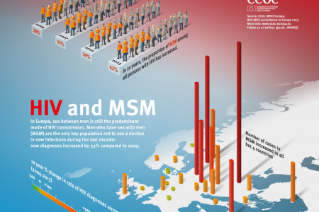 HIV an MSM Infographic