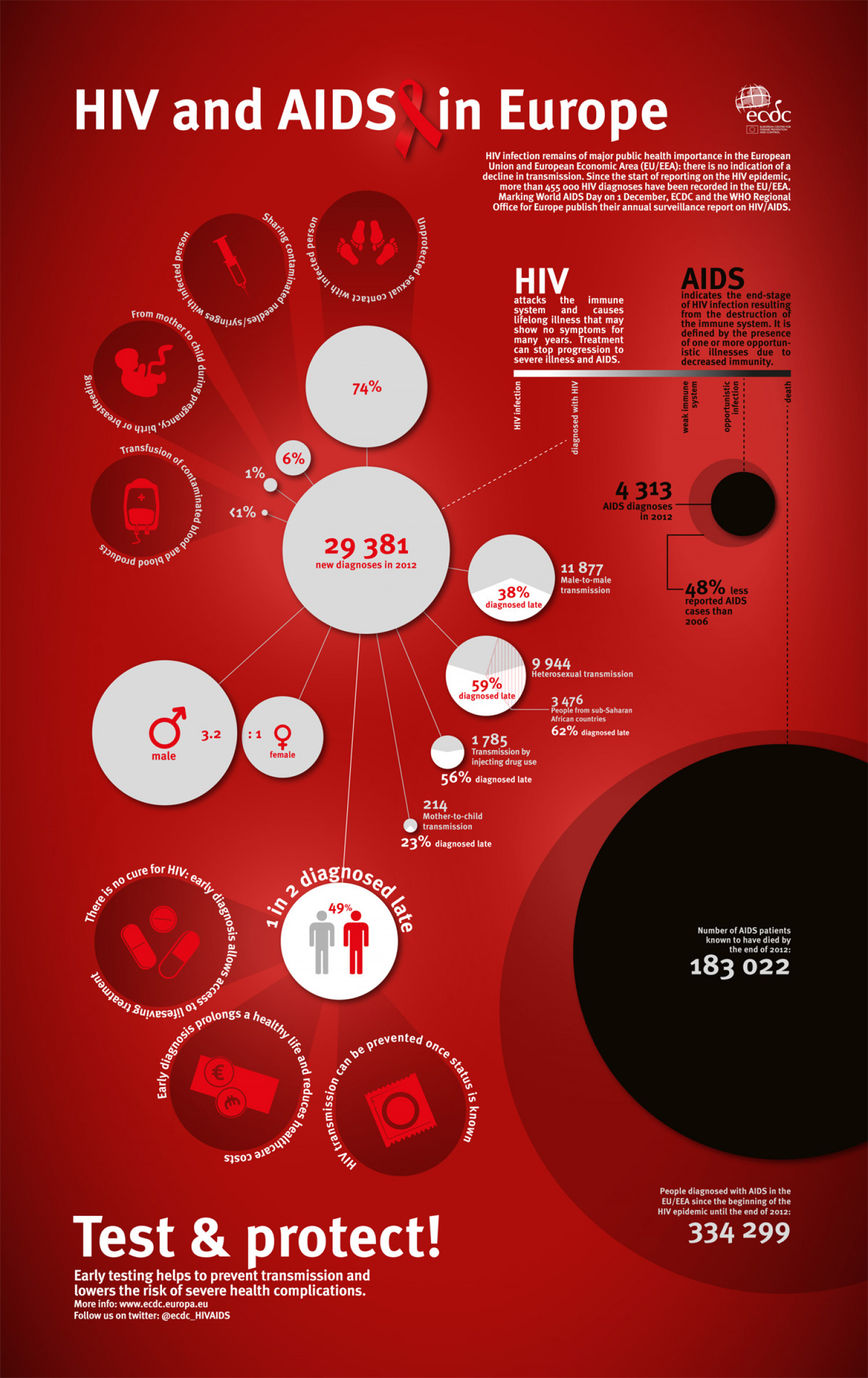 HIV and AIDS in Europe Infographic