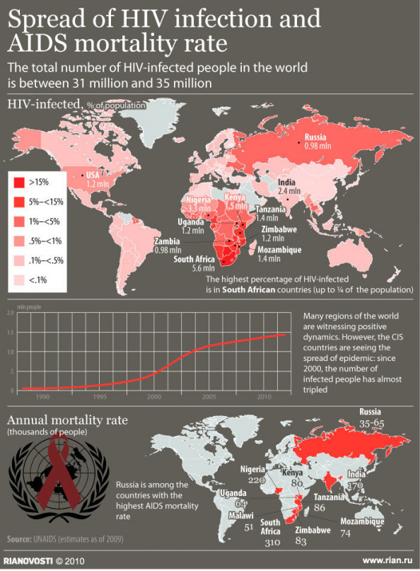 HIV Infection Rate in Russia Rises 10 pct in Jan.-Oct. Infographic