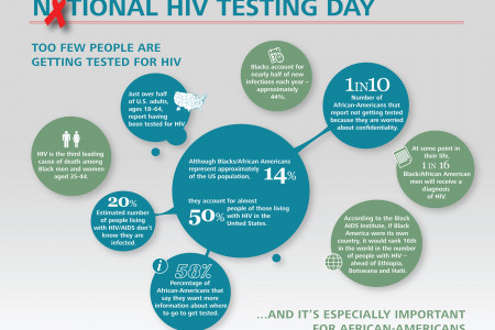 HIV/AIDS and African-Americans Infographic