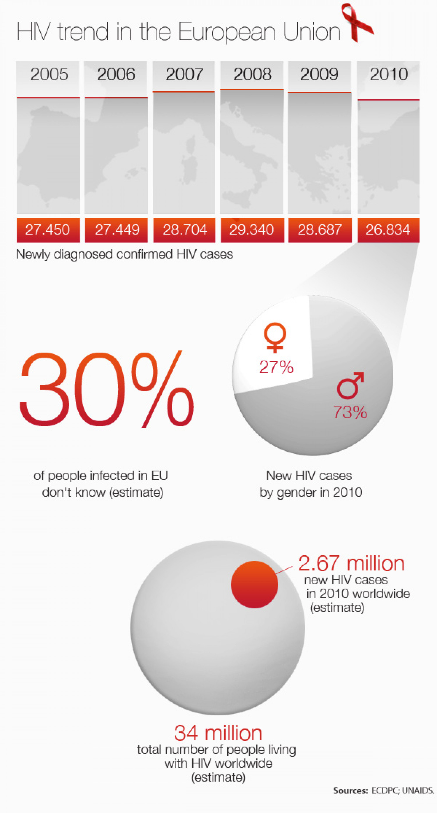 HIV/AIDS: Further Action Needed to Cut New Infections Infographic