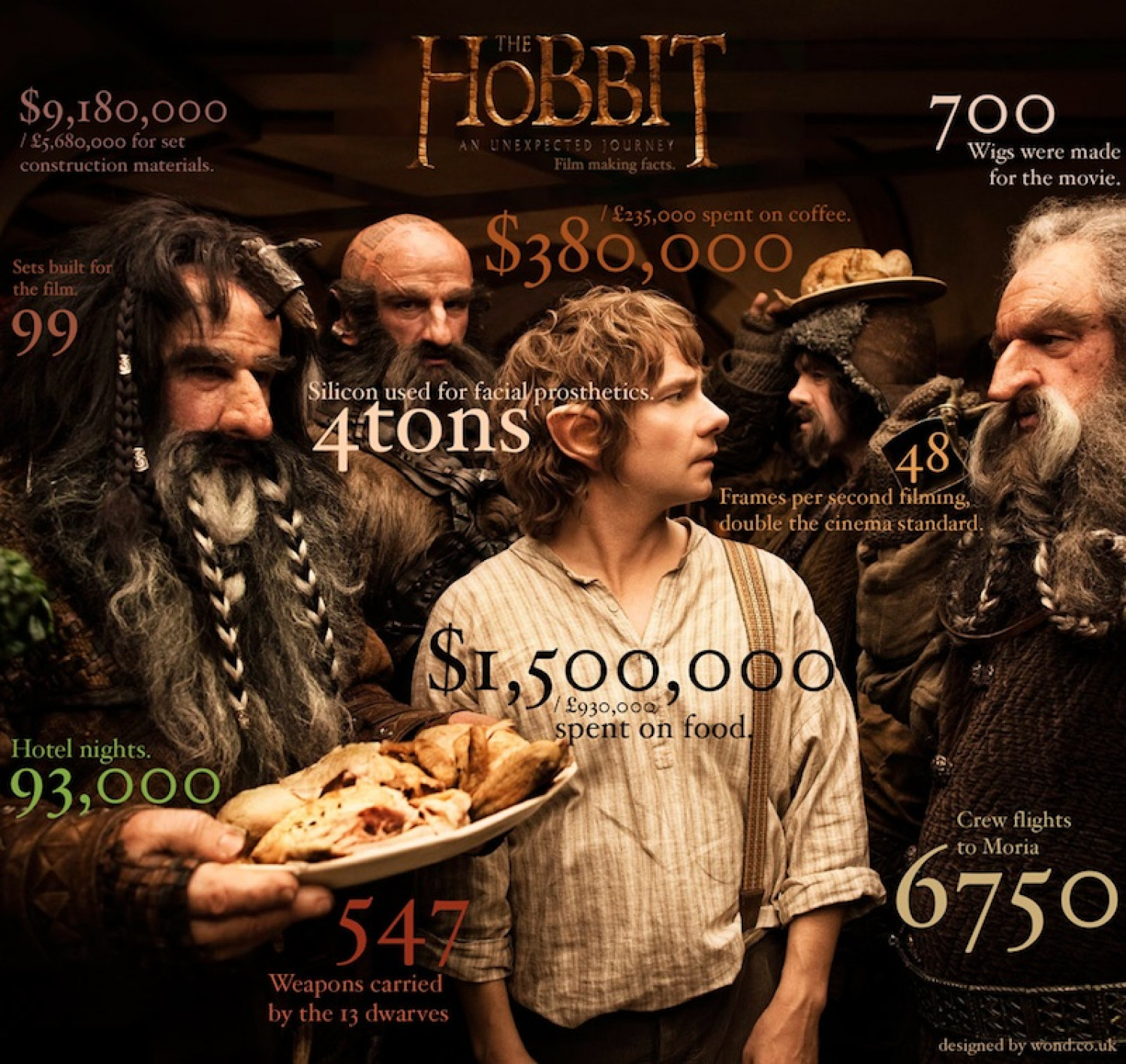 The Hobbit: Film Making Facts Infographic