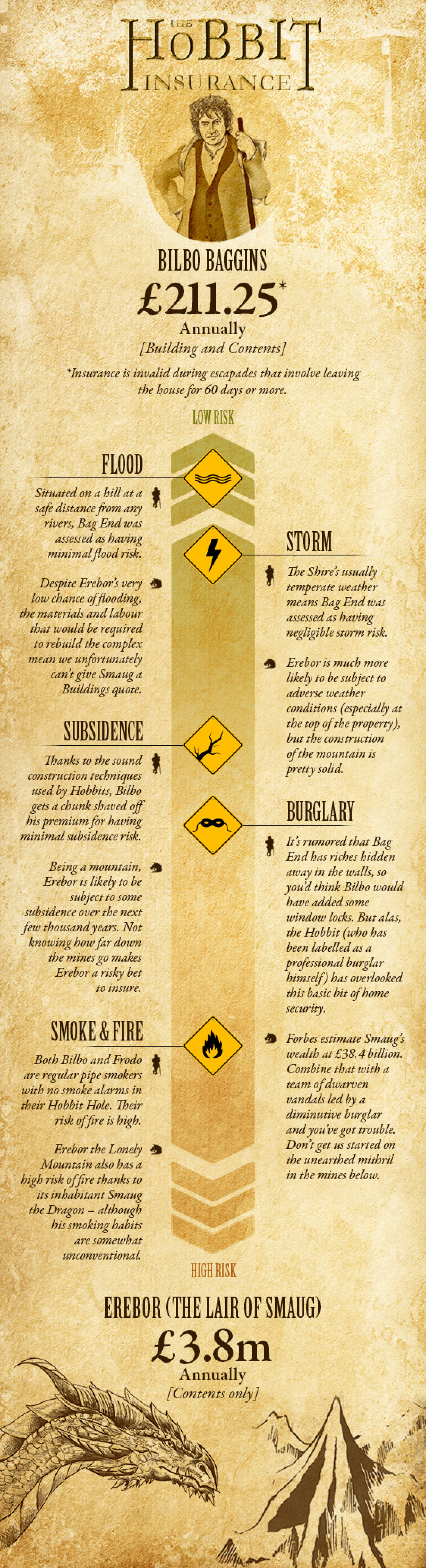 The Hobbit Insurance Infographic