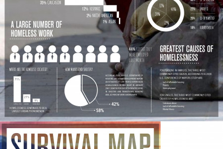Hobo Survival Guide Infographic