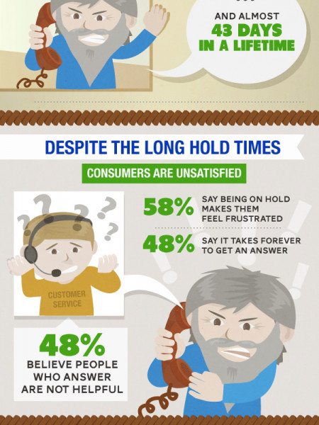 Hold Up - The Business of Being On Hold Infographic