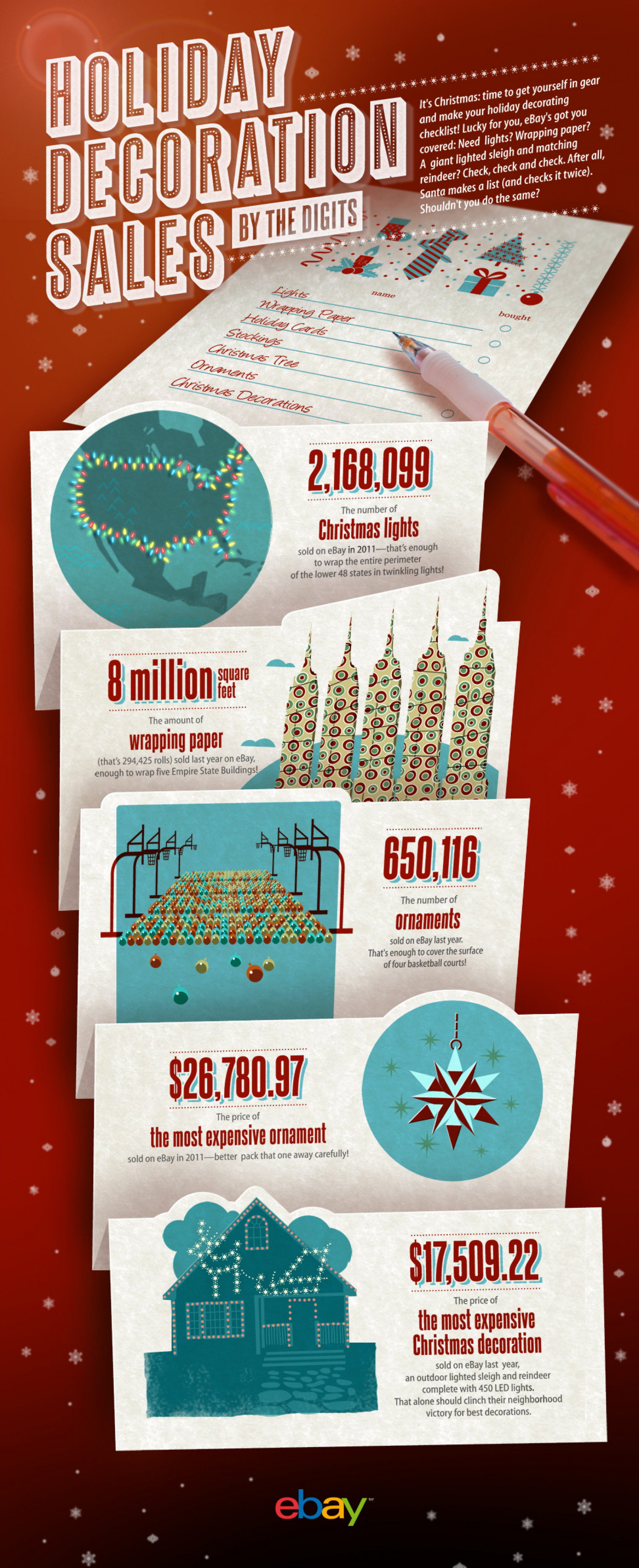 Holiday Decoration Sales by the Digits Infographic