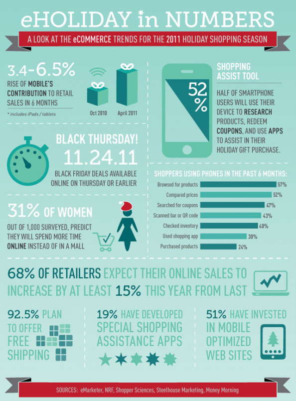 Holiday e-Commerce by the Numbers Infographic