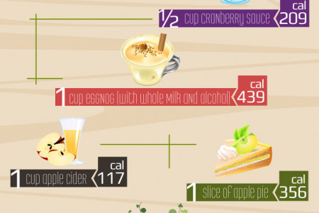 Holiday Food Calorie Count Infographic