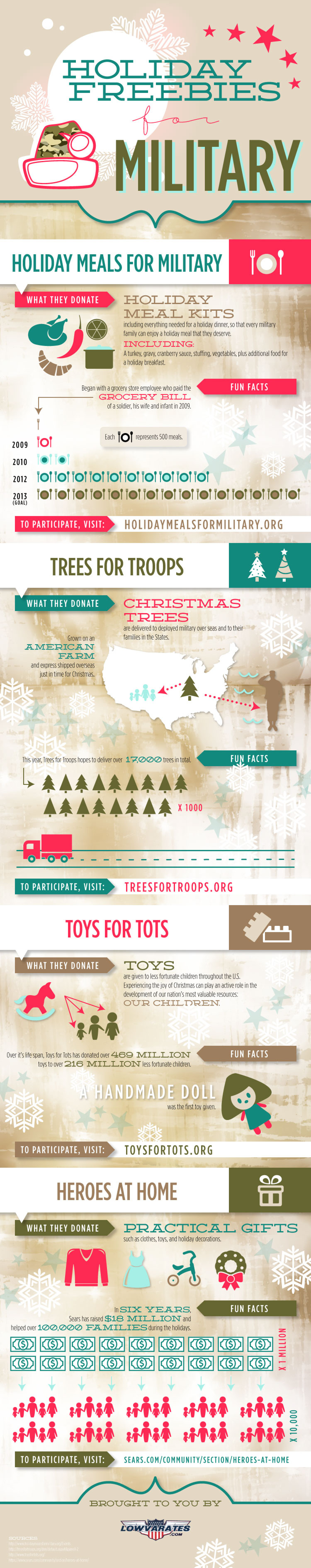 Holiday Freebies for Military Members Infographic