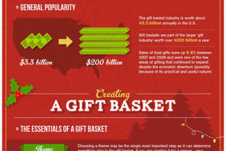 Holiday Gift Baskets 101 Infographic