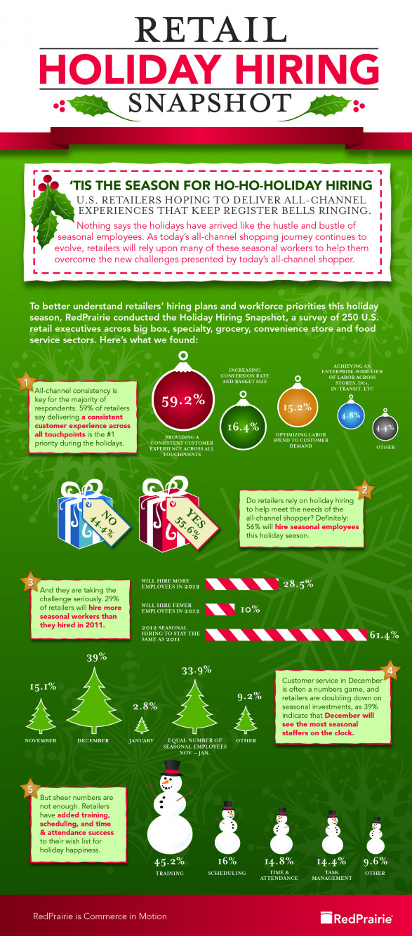 Holiday Hiring Snapshot 2012
