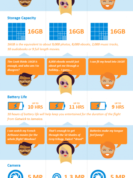 Holiday Hypermarket - Tablets Infographic