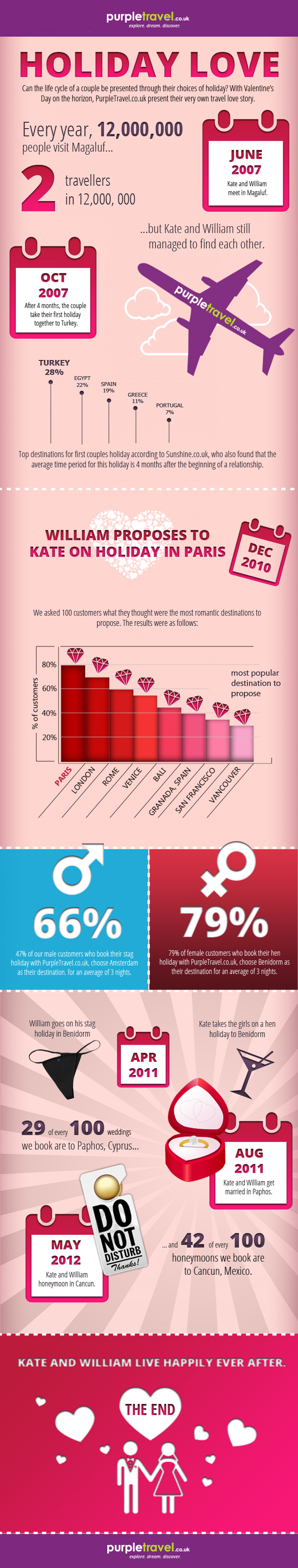Holiday Love Story Infographic