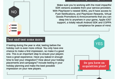 Holiday Prep for Mobile Game Developers Infographic