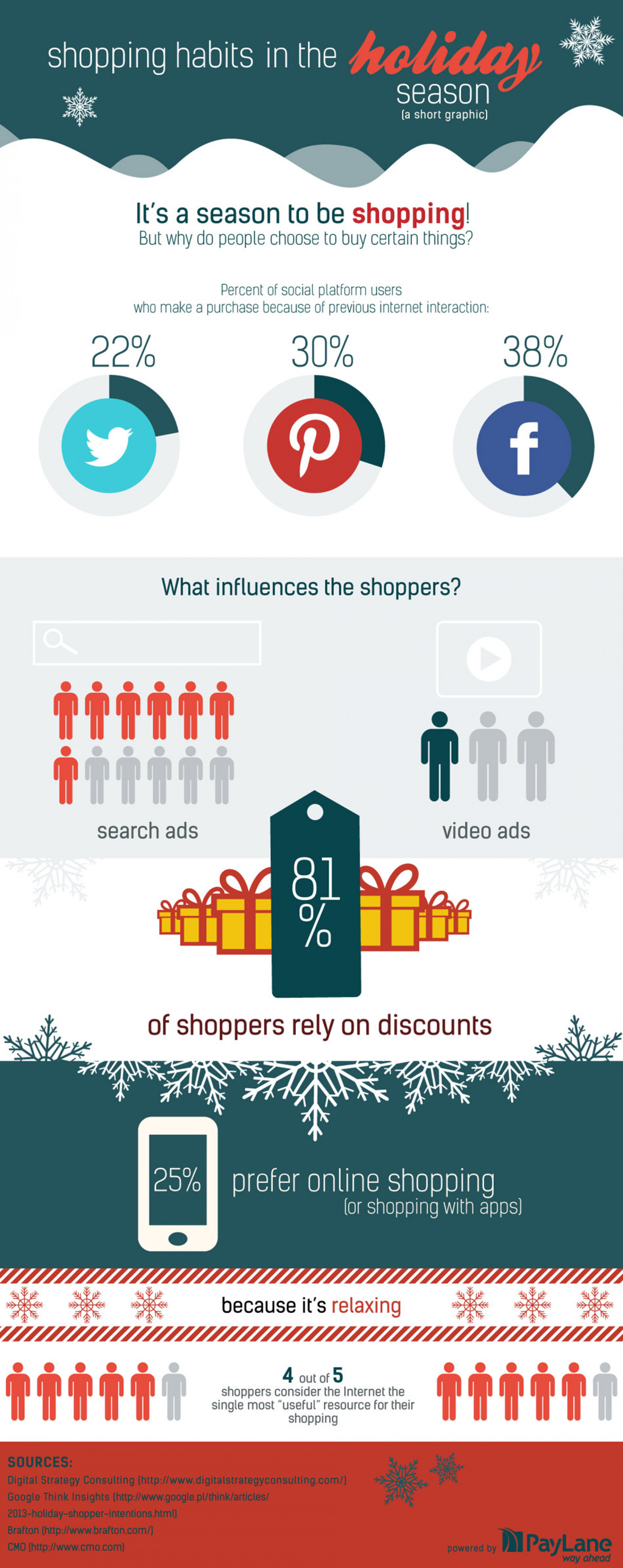 Holiday Shopping Around the World Infographic