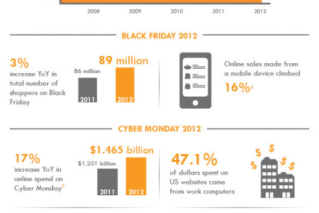 Holiday Shopping Goes Digital - 2013 Infographic