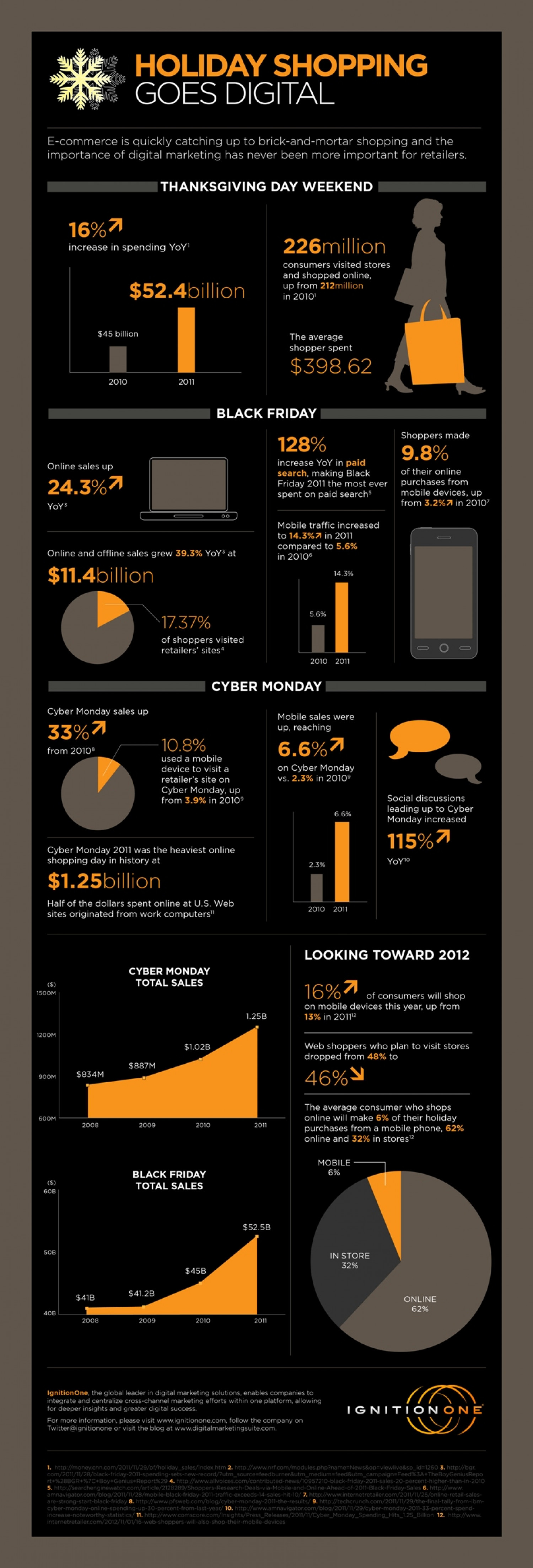 Holiday Shopping Goes Digital Infographic