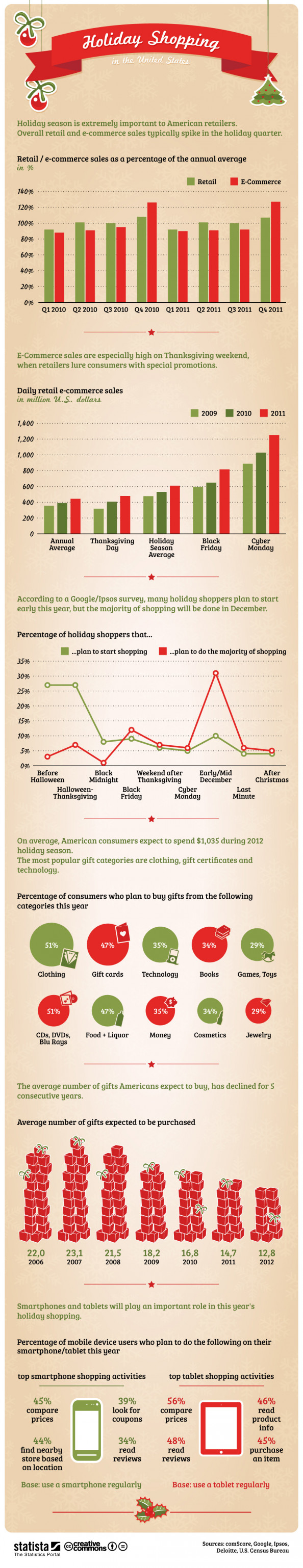 Holiday Shopping in the United States Infographic