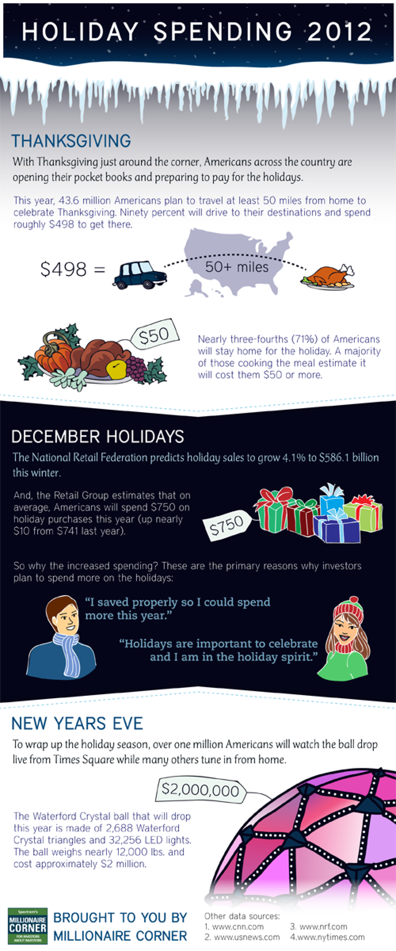 Holiday Spending 2012 Infographic