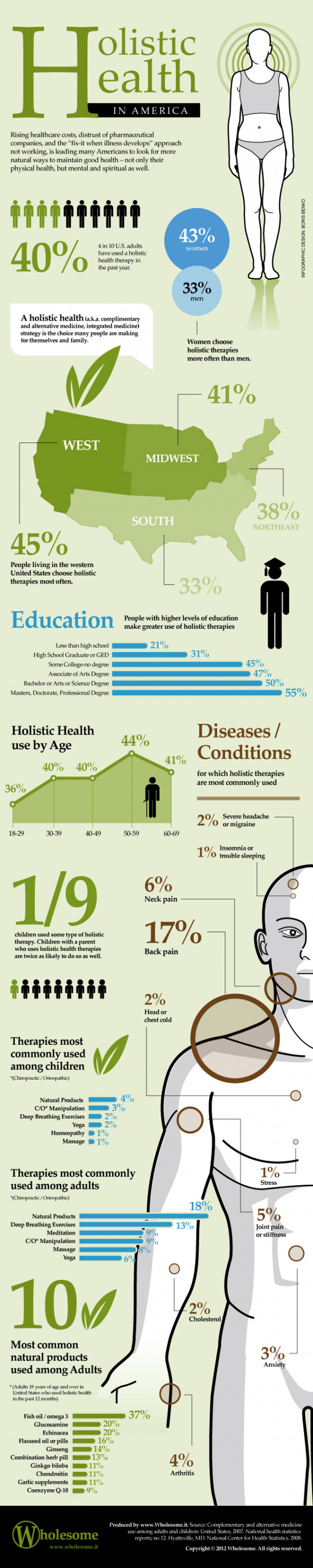 Holistic Health in America Infographic