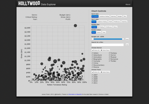 Hollywood Data Explorer Infographic