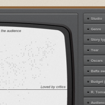 Hollywood movies visualized on an old TV Infographic