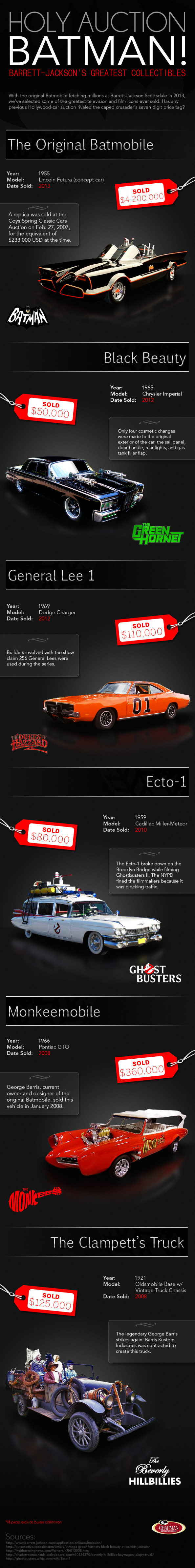 Holy Auction, Batman! Barrett-Jackson&#039;s Greatest Collectibles Infographic