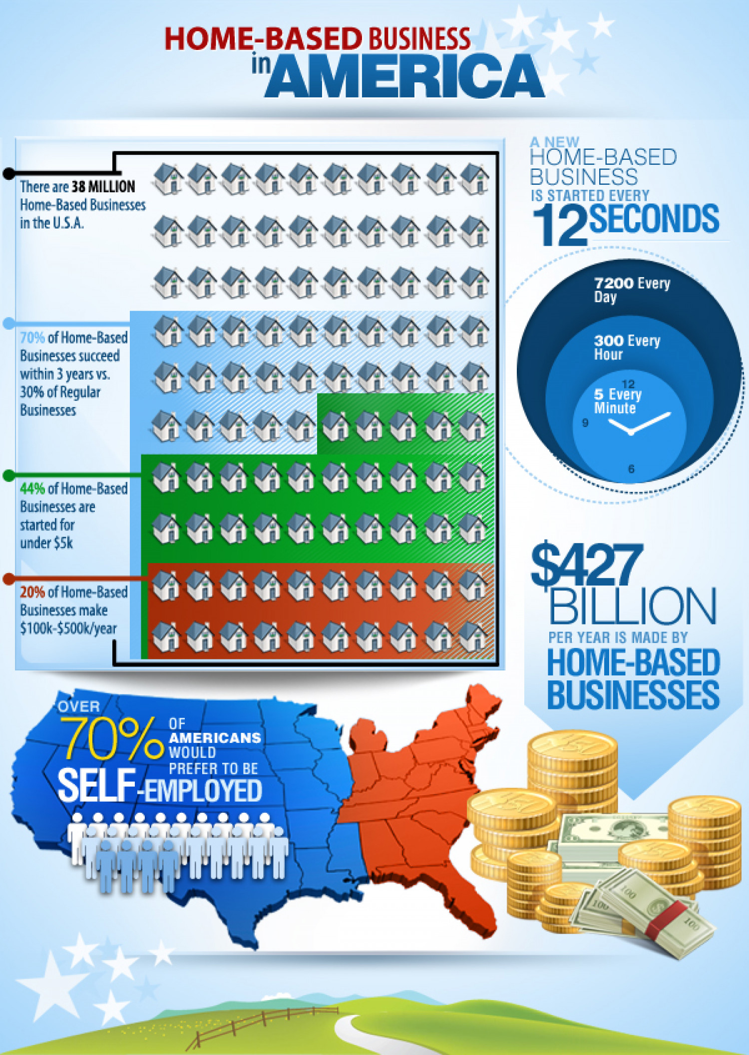 Home Based Business In America Infographic