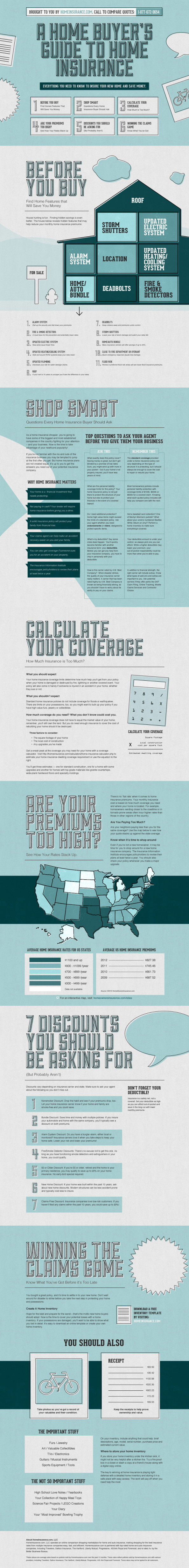 Home Buyers' Guide to Home Insurance Infographic