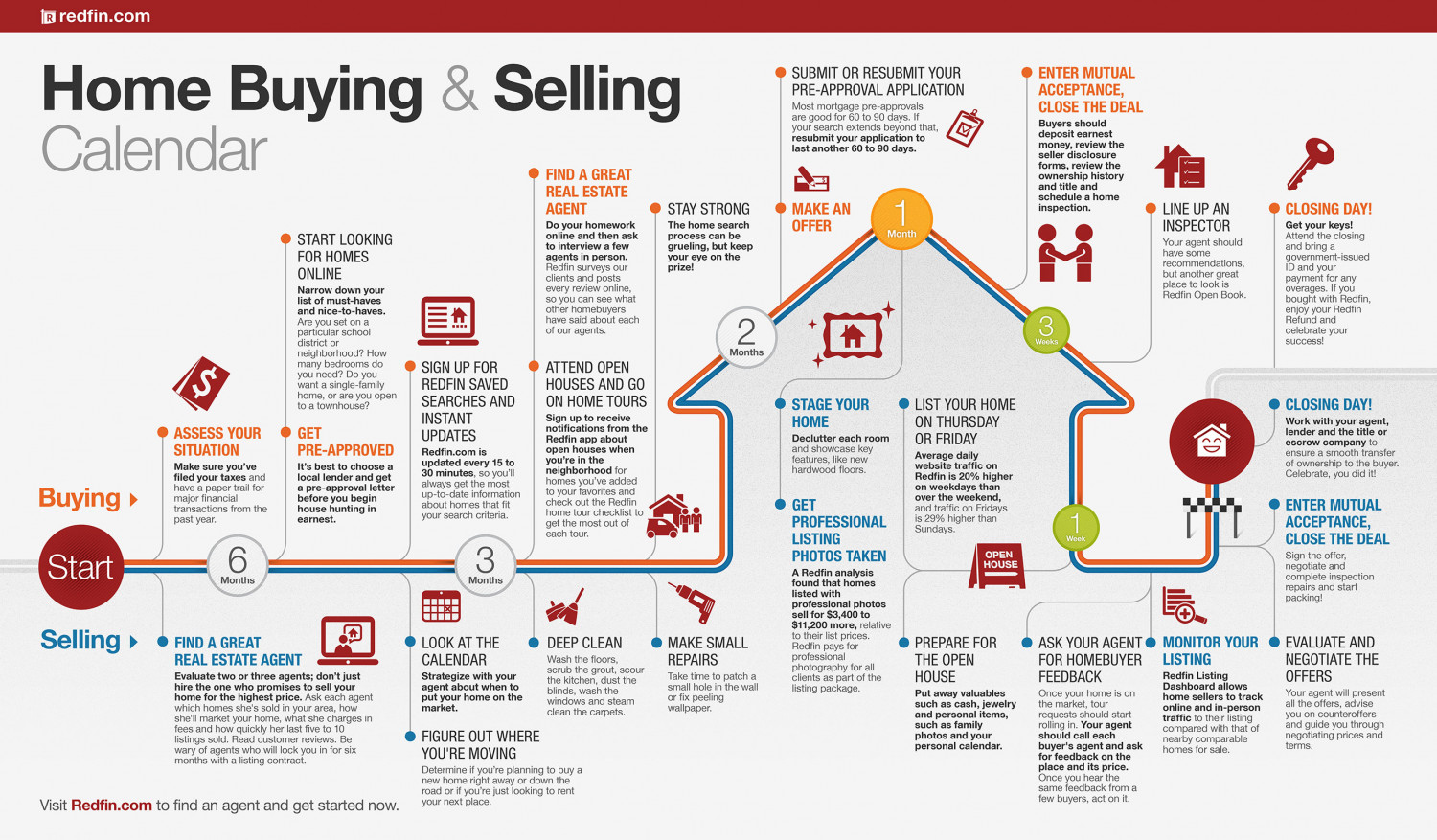 Home Buying and Selling Calendar Infographic