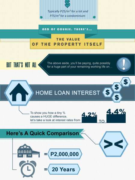Home Buying Fees and Charges in the Philippines Infographic