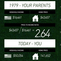 Home Buying: You vs Your Parents Infographic
