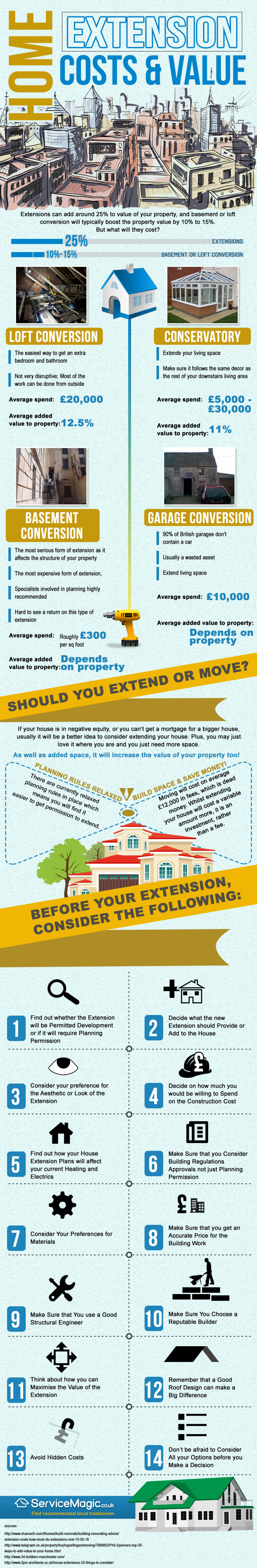 Home Extension Costs & Value Infographic