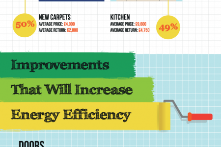 Home Improvements With High Returns Infographic