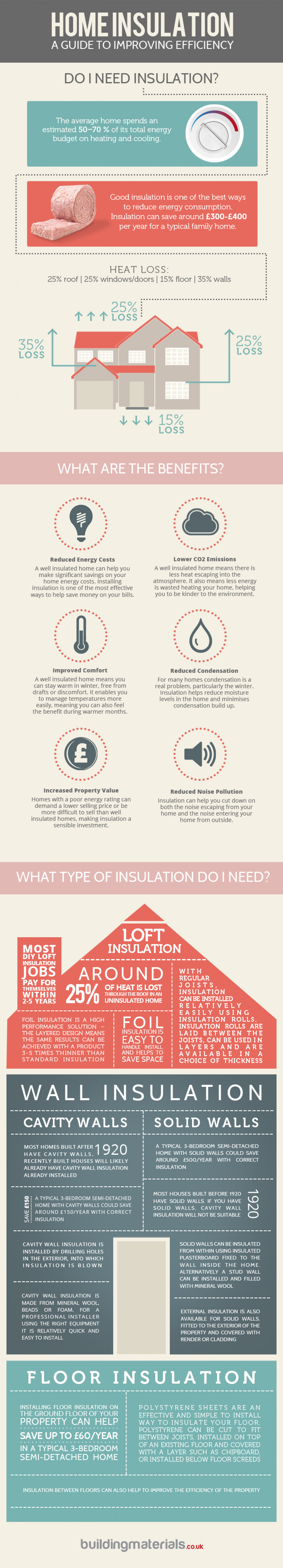 Home Insulation Infographic