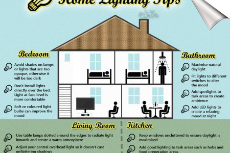 Home Lighting Tips Infographic