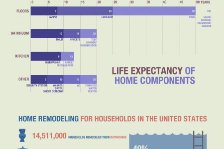 Home Maintenance for Homeowners Infographic
