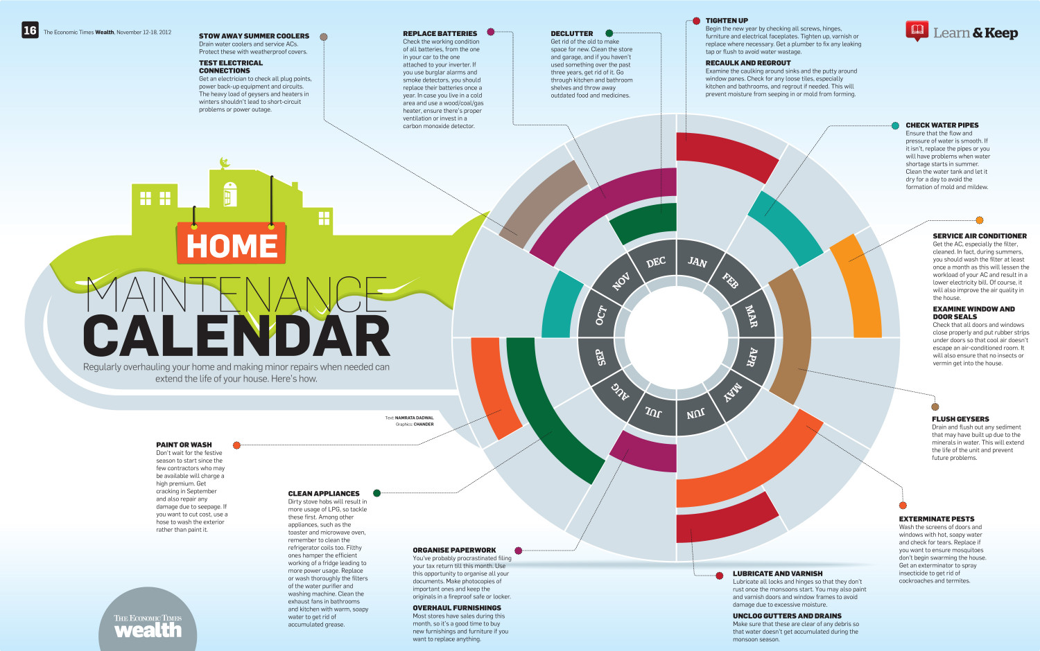 Home maintenance yearly calender Infographic