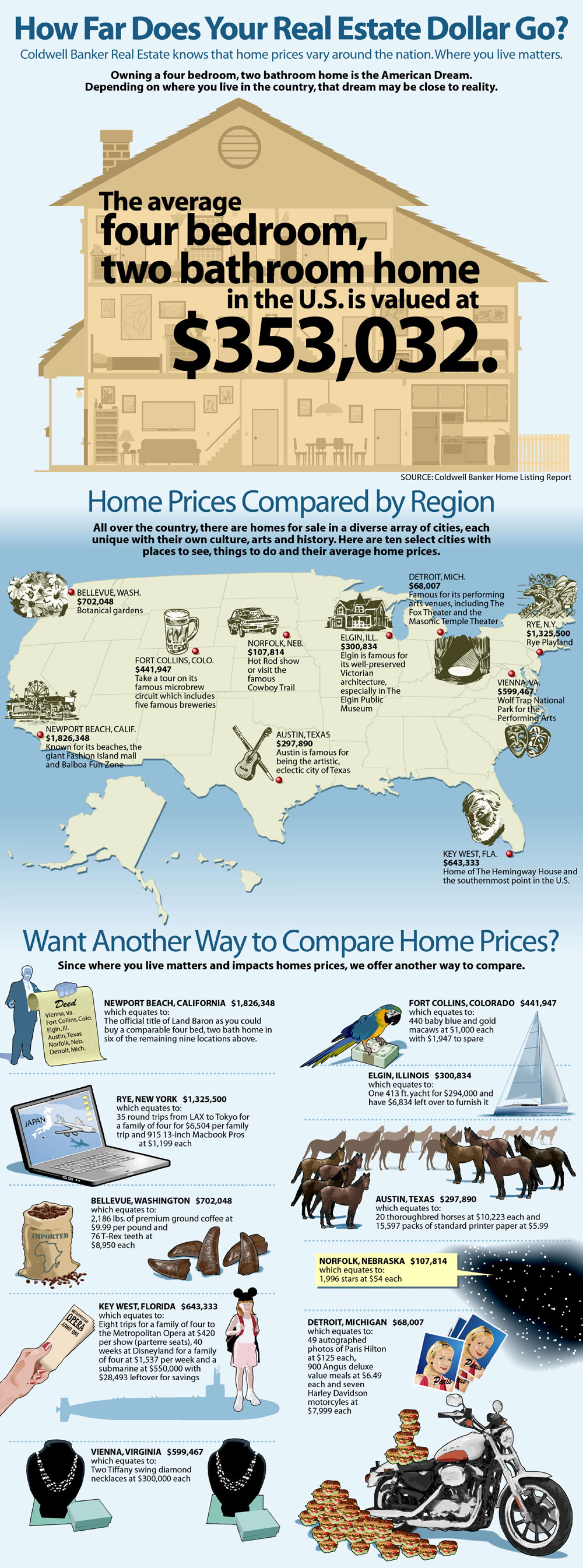 Home Prices in the US Infographic