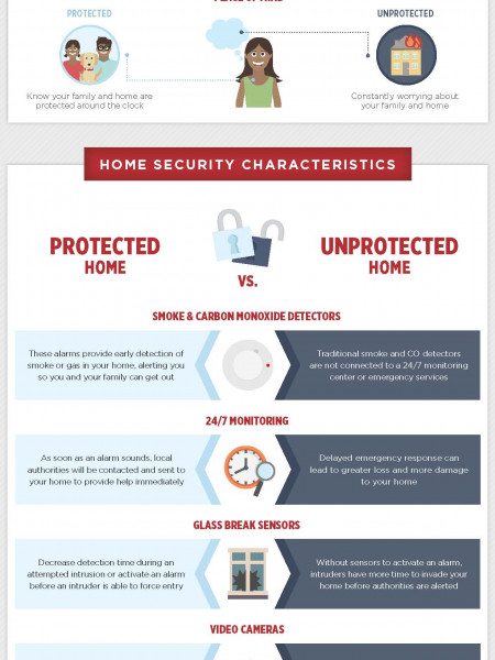 Security showdown: home security tips Infographic