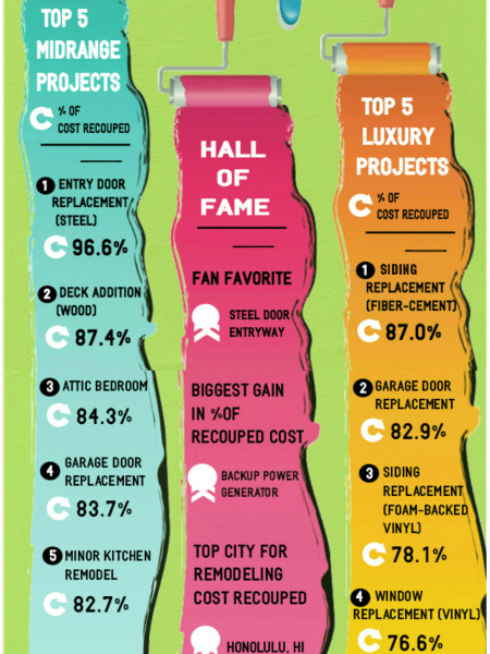 Home Remodeling By The Numbers: 2013 >2014 Infographic