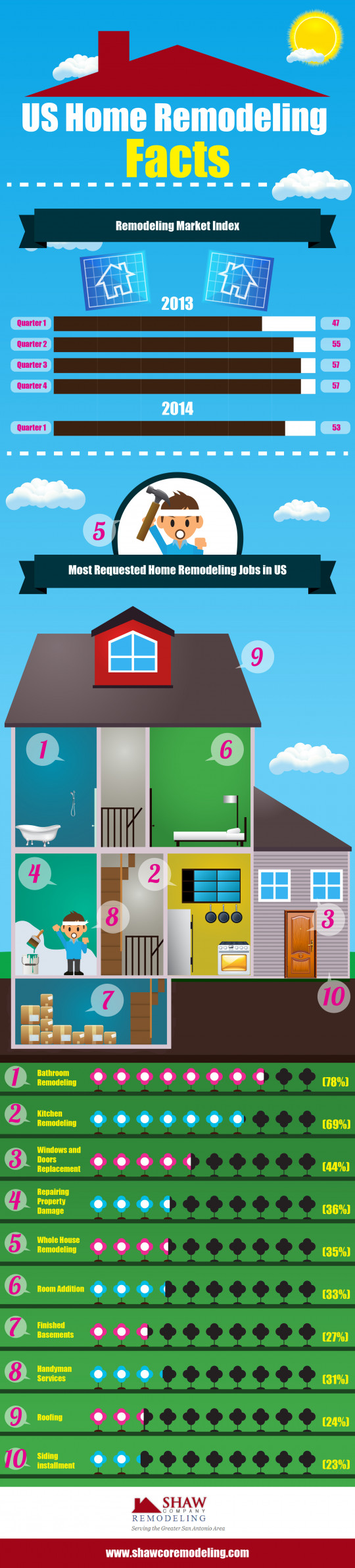 US Home Remodeling Facts