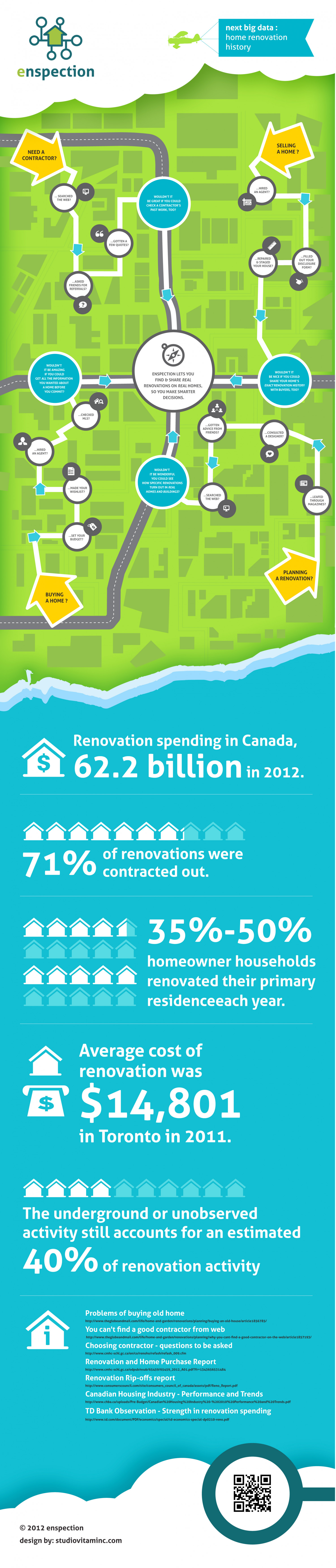 Home Renovation History Infographic