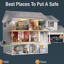 Home Safes – Everything You Didn't Know Infographic