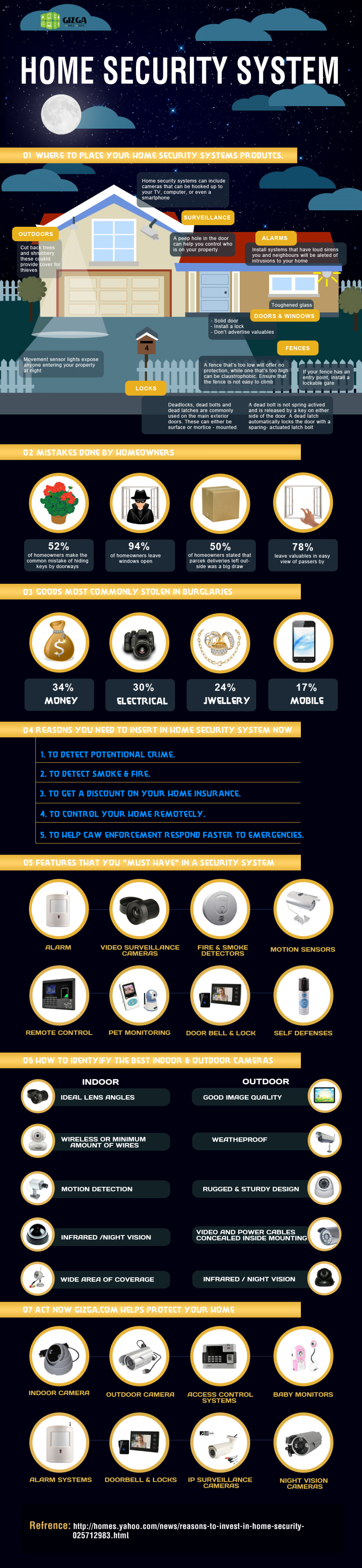 Home Security Systems Infographic