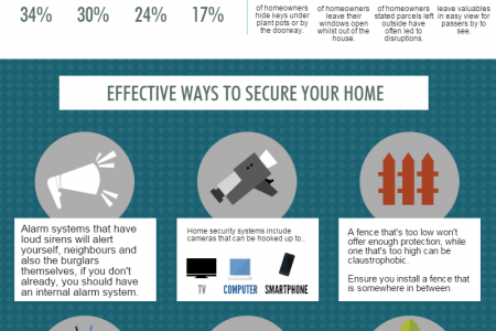Home Security Tips: How Best To Secure Your House Infographic
