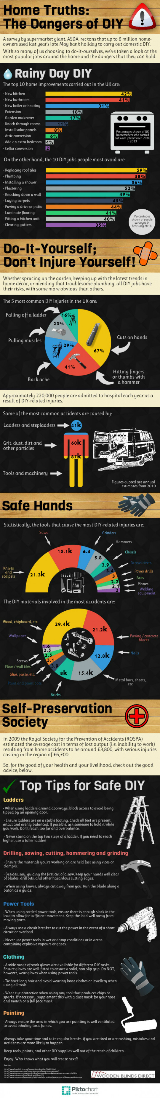 Home Truths: The Dangers of DIY