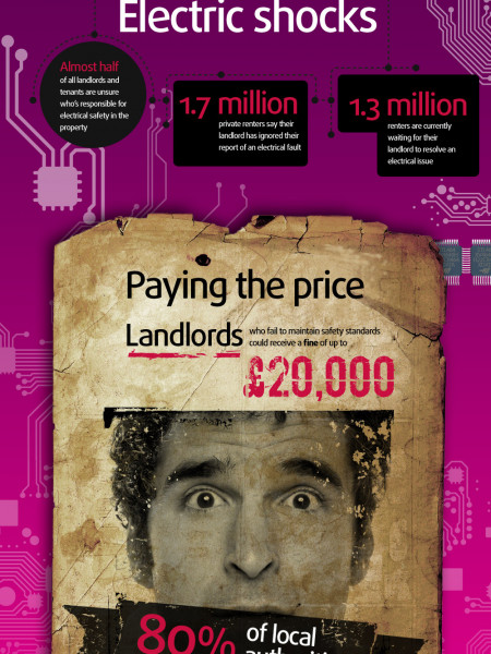 Home Truths for Landlords and Tenants Infographic